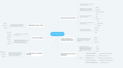 Mind Map: LECTURA CRITICA