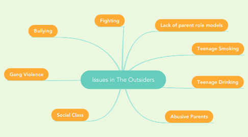Mind Map: Issues in The Outsiders