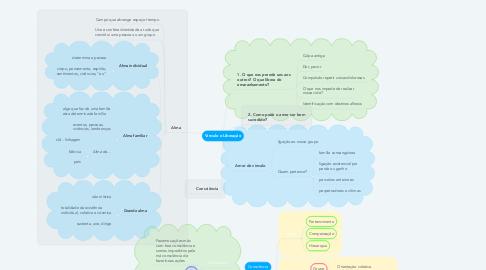 Mind Map: Vínculo e Liberação