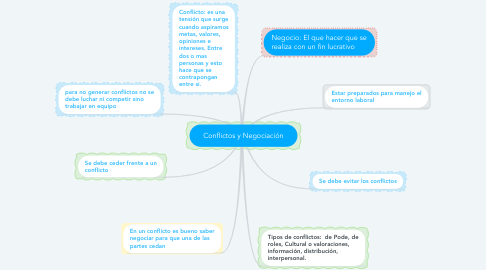 Mind Map: Conflictos y Negociación