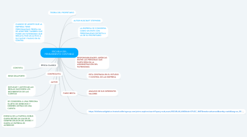 Mind Map: ESCUELA DEL PENSAMIENTO CONTABLE