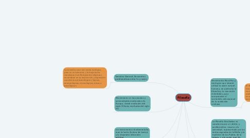 Mind Map: Filosofía Escolastica