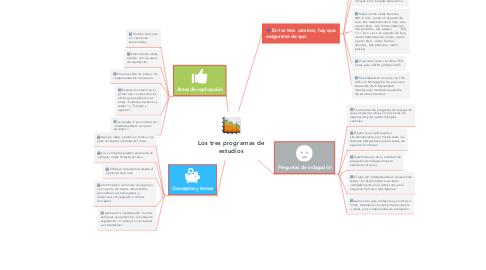 Mind Map: Los tres programas de estudios