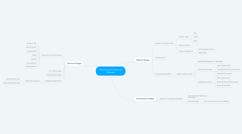 Mind Map: Physical and Chemical Changes