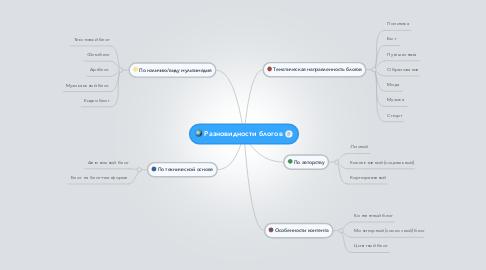 Mind Map: Разновидности блогов