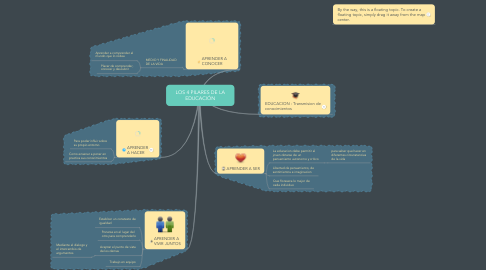 Mind Map: LOS 4 PILARES DE LA EDUCACIÓN
