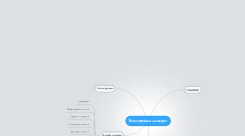 Mind Map: Электронные словари: