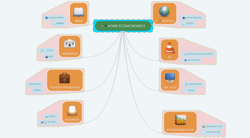 Mind Map: HOME ECOMONOMICS