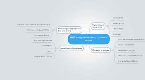 Mind Map: ИКТ в изучении иностранного языка