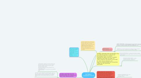 Mind Map: SISTEMAS  CONSTRUCTIVOS