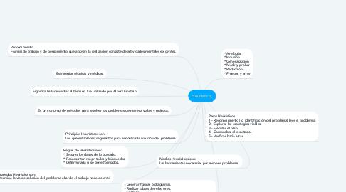 Mind Map: Heurística.