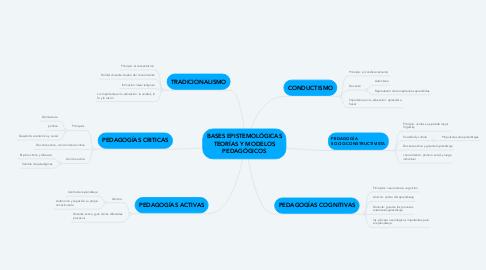 Mind Map: BASES EPISTEMOLÓGICAS TEORÍAS Y MODELOS PEDAGÓGICOS