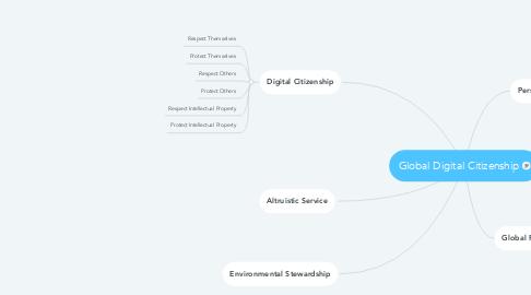 Mind Map: Global Digital Citizenship