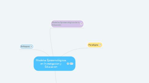 Mind Map: Modelos Epistemológicos en Investigacion y Educacion