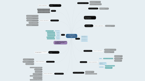 Mind Map: PSYCHOLOGICAL DISORDERS/ABNORMAL UNIT