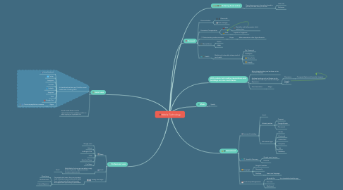 Mind Map: Mobile Technology