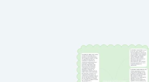 Mind Map: MODELOS DE GESTIÓN APLICABLES AL ANÁLISIS Y DISEÑO ORGANIZACIONAL.