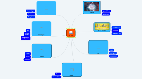 Mind Map: TVL HE-D