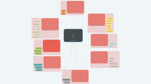 Mind Map: TVL-HE-D