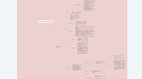 Mind Map: Marketing Plan (Techzones)