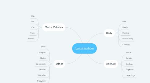 Mind Map: Locomotion