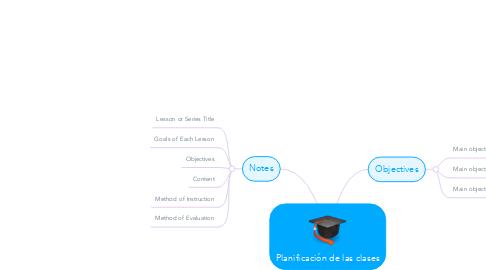 Mind Map: Planificación de las clases