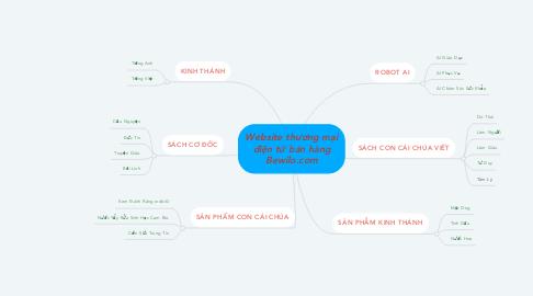 Mind Map: Website thương mại điện tử bán hàng Bewilo.com