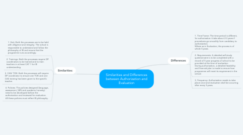 Mind Map: Similarities and Differences between Authorization and Evaluation