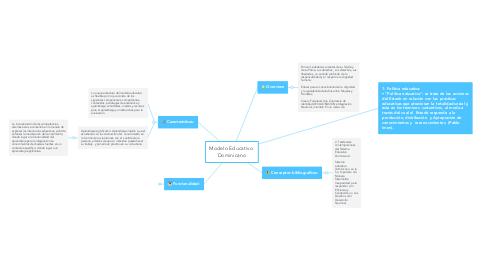 Mind Map: Modelo Educativo  Dominicano