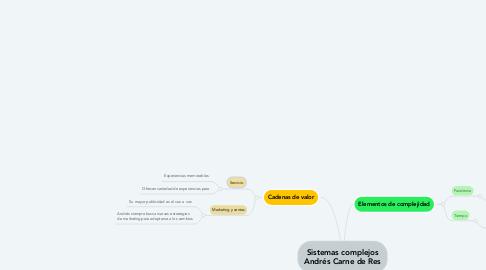 Mind Map: Sistemas complejos Andrés Carne de Res