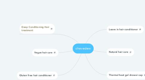 Mind Map: chevedew