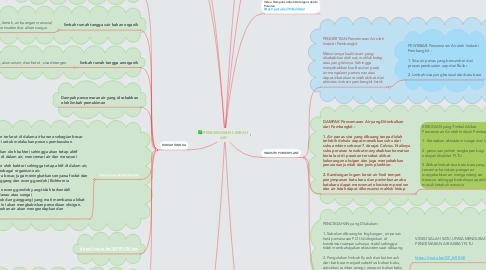 """Mind Map: """"ASSALAMUALAIKUM"""""""