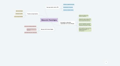 Mind Map: Educación Tecnológica