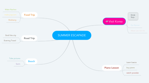 Mind Map: SUMMER ESCAPADE