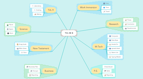 Mind Map: TVL HE B