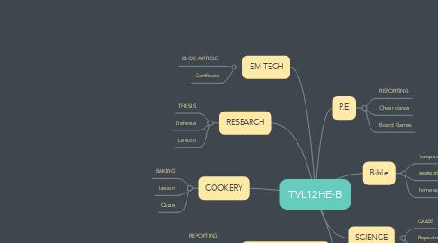 Mind Map: TVL12HE-B