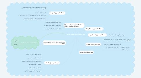 Mind Map: بعض الشبهات حول قضايا المرأة