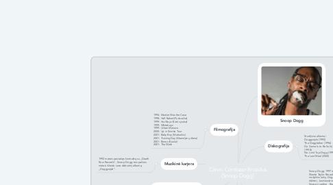 Mind Map: Calvin Cordozar Broadus (Snoop Dogg)