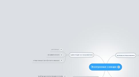 Mind Map: Электронные словари