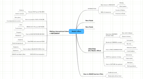 Mind Map: Medici effect