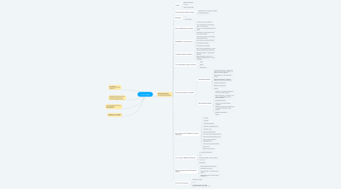 Mind Map: Lambda Клон