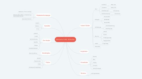 Mind Map: Website HAK Althofen