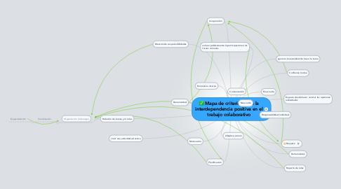 Mind Map: Mapa de criterios para la interdependencia positiva en el trabajo colaborativo