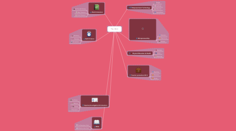 Mind Map: TVL HE-C