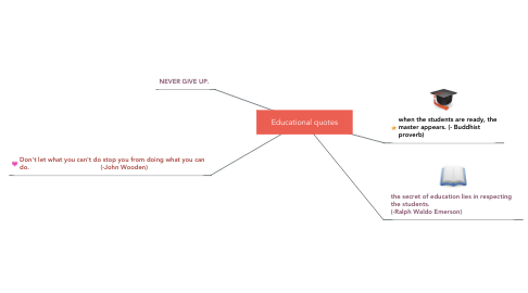 Mind Map: Educational quotes