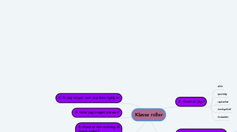 Mind Map: Klasse roller