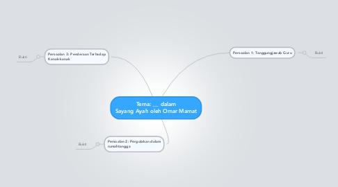 Mind Map: Tema: ________________ dalam Sayang Ayah oleh Omar Mamat