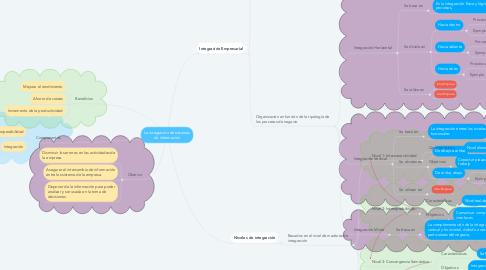 Mind Map: La integración de sistemas de información