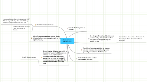 Mind Map: Victoria Tent City Decision