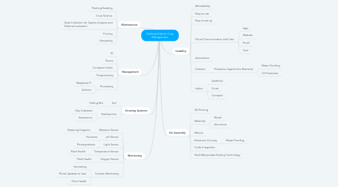 Mind Map: Desktop Robotic Crop Management